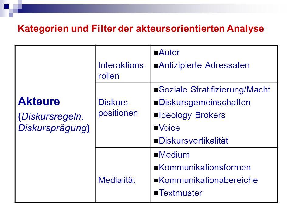 Kategorien und Filter der akteursorientierten Analyse