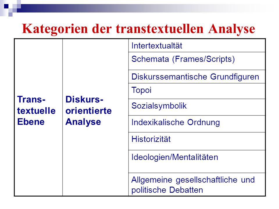 Kategorien der transtextuellen Analyse