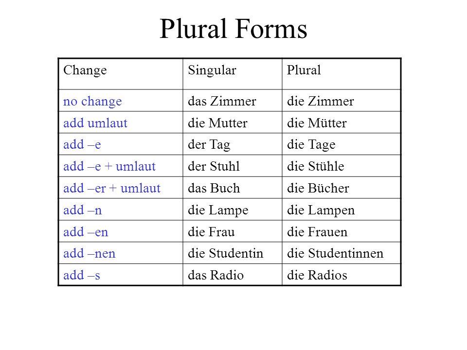 Plural Forms Change Singular Plural no change das Zimmer die Zimmer