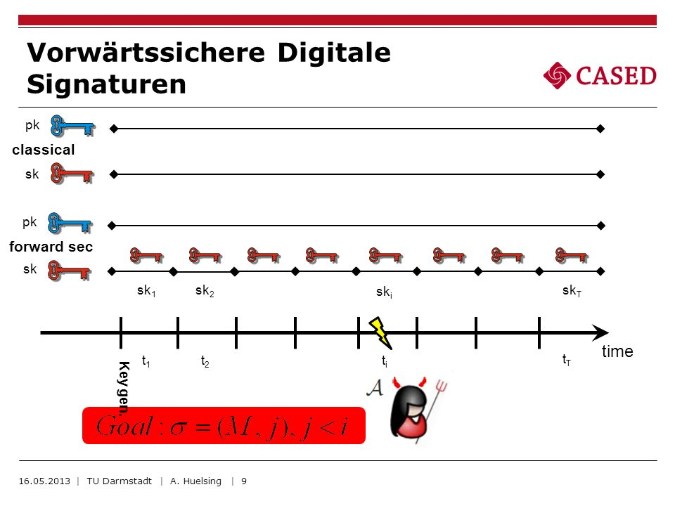 Vorwärtssichere Digitale Signaturen