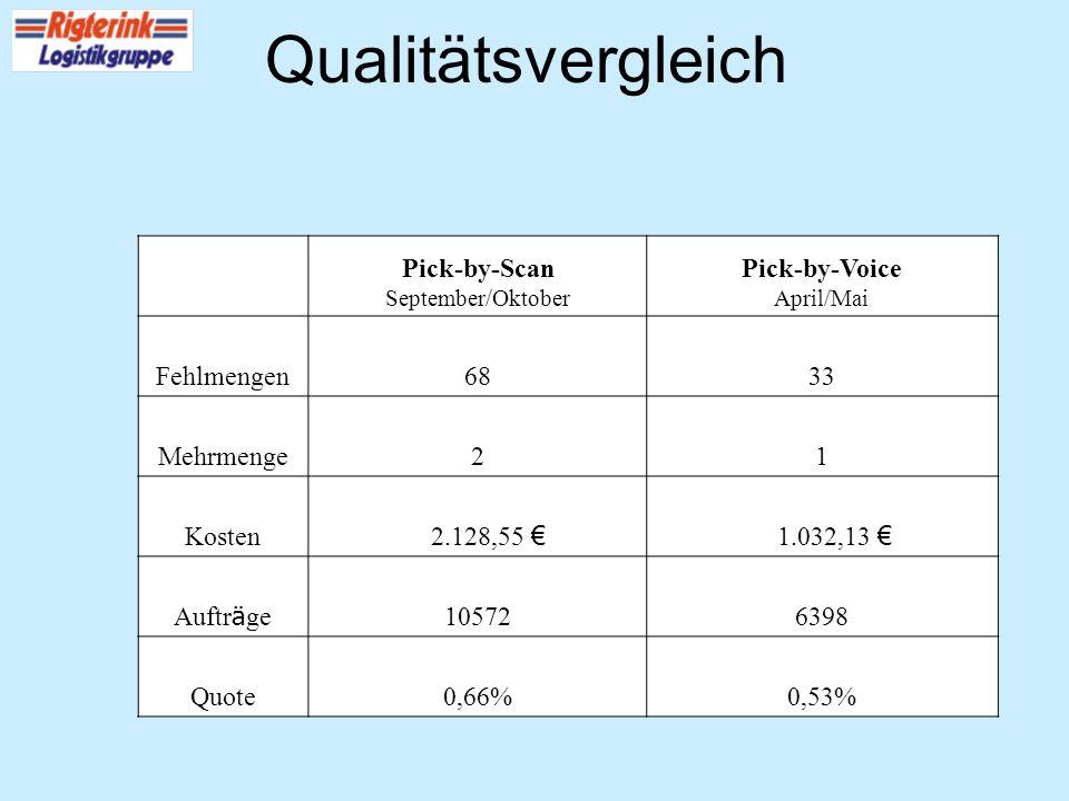 Qualitätsvergleich Pick-by-Scan Pick-by-Voice Fehlmengen 68 33