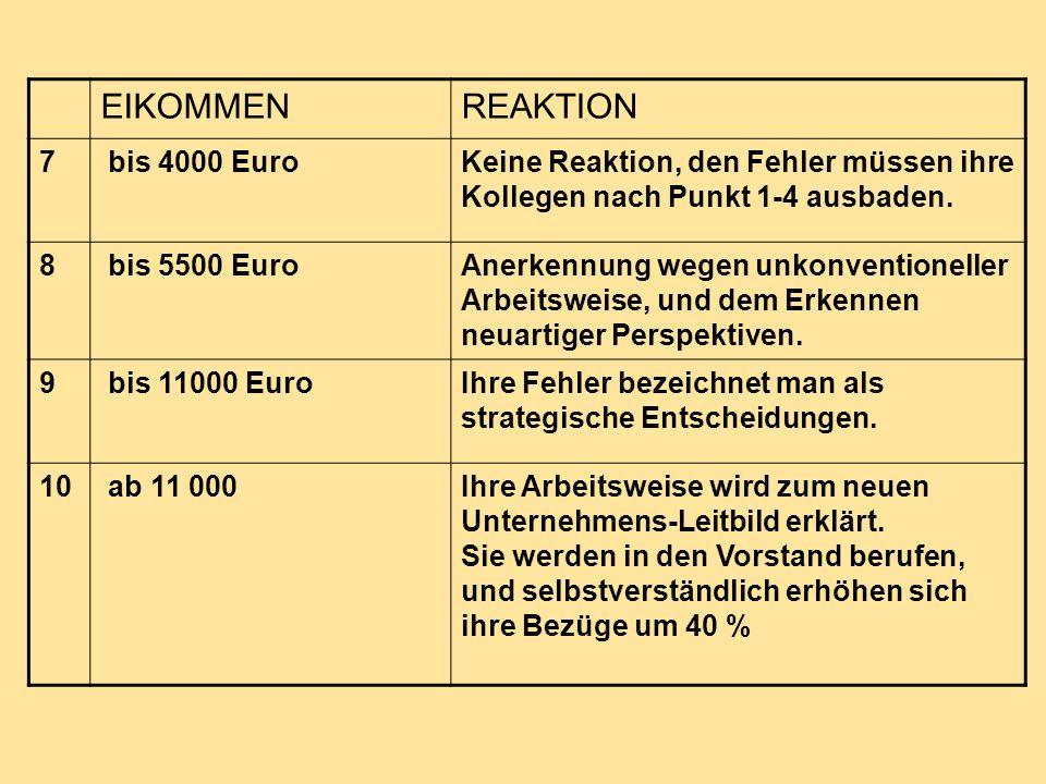 EIKOMMEN REAKTION 7 bis 4000 Euro