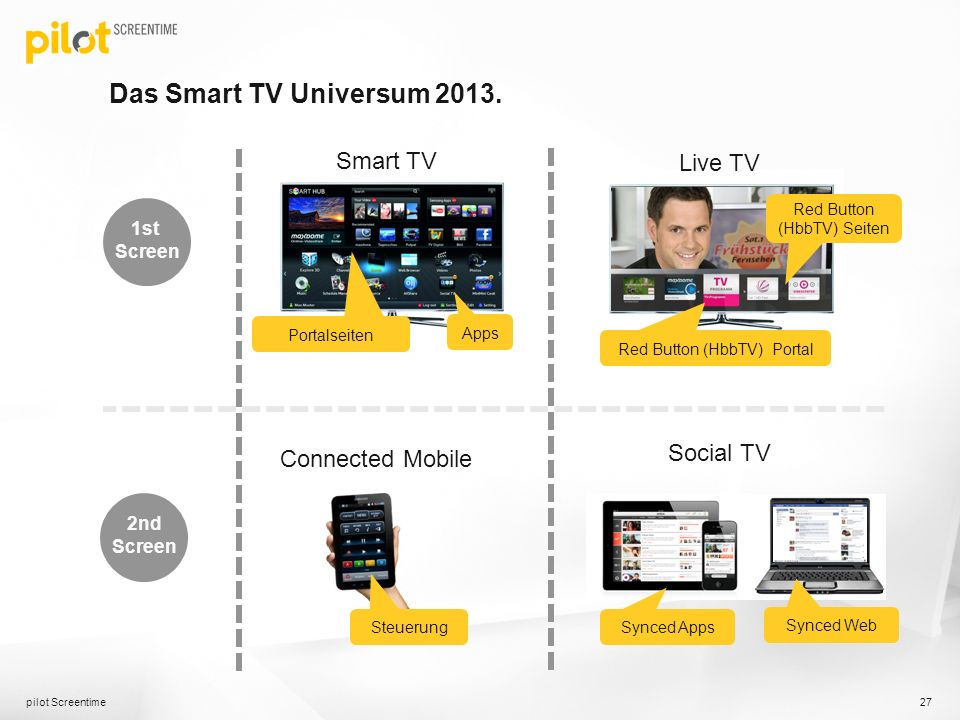 Das Smart TV Universum Smart TV Live TV Social TV
