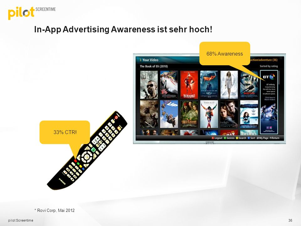 In-App Advertising Awareness ist sehr hoch!