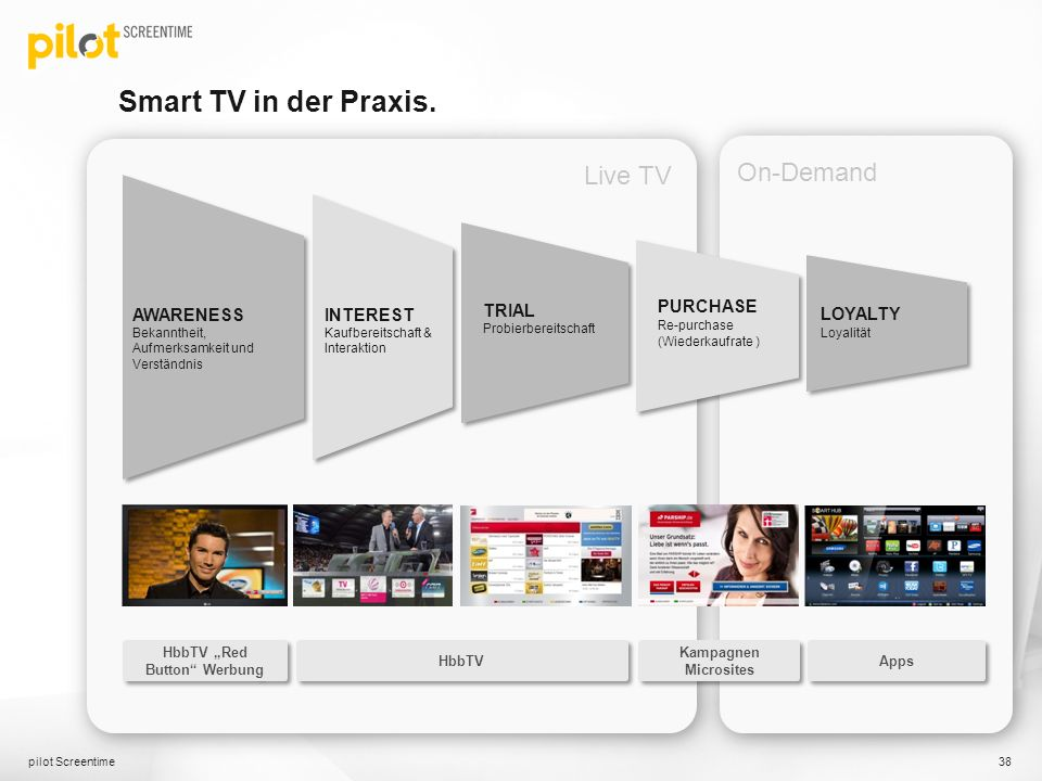 "HbbTV ""Red Button Werbung"