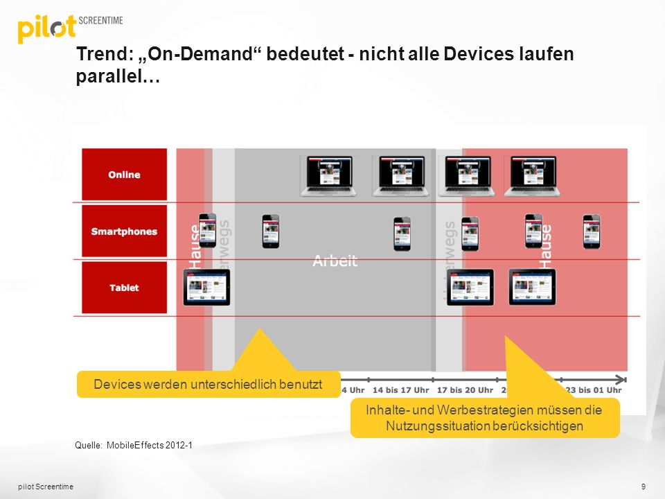 "Trend: ""On-Demand bedeutet - nicht alle Devices laufen parallel…"