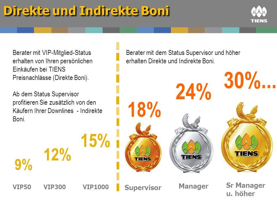 30%... 24% 18% 15% 12% 9% Direkte und Indirekte Boni
