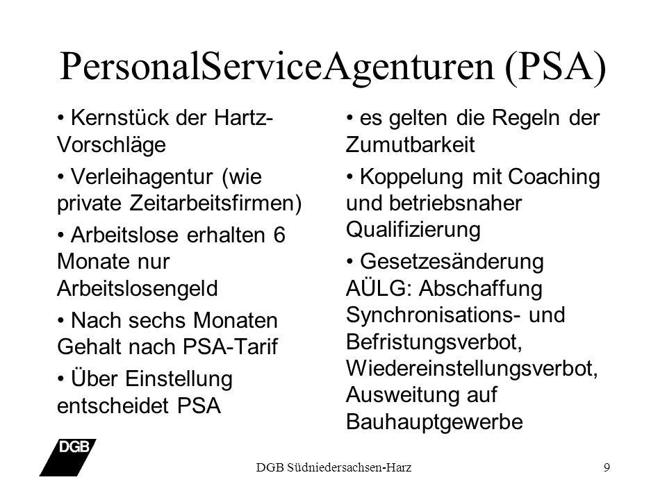 PersonalServiceAgenturen (PSA)
