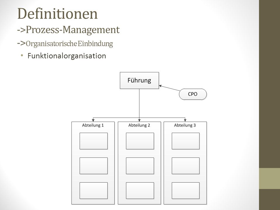 Definitionen ->Prozess-Management ->Organisatorische Einbindung