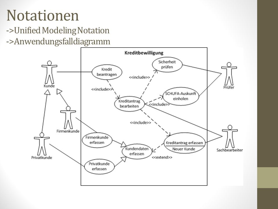 Notationen ->Unified Modeling Notation ->Anwendungsfalldiagramm