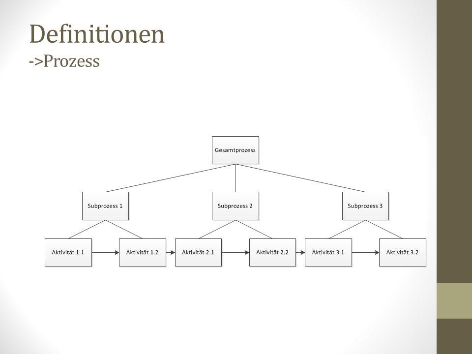 Definitionen ->Prozess