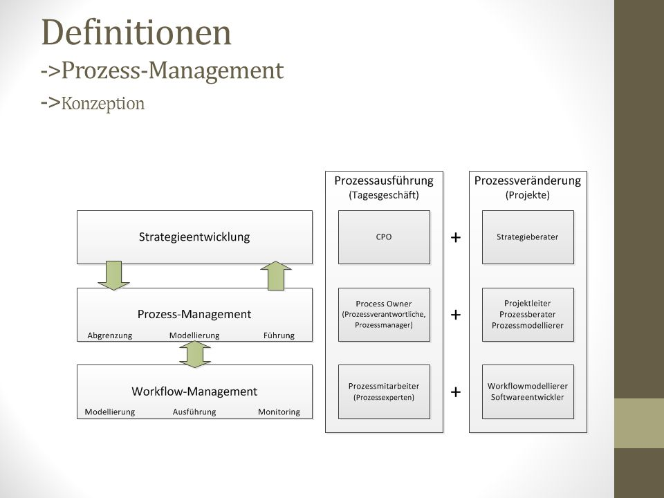 Definitionen ->Prozess-Management ->Konzeption