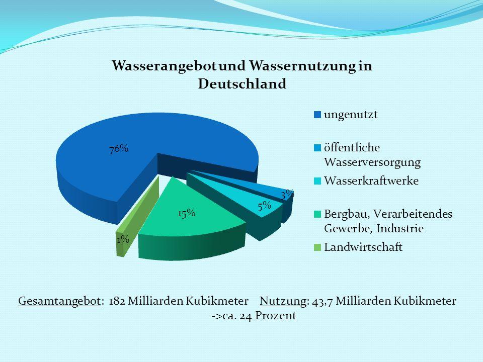 Gesamtangebot: 182 Milliarden Kubikmeter