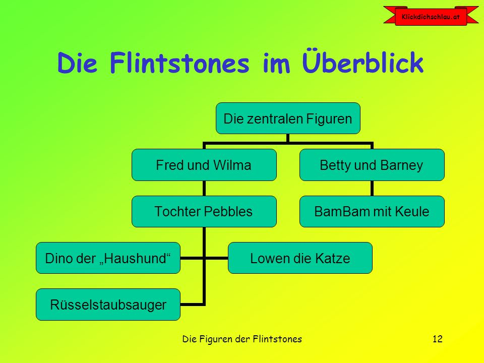 Die Flintstones im Überblick