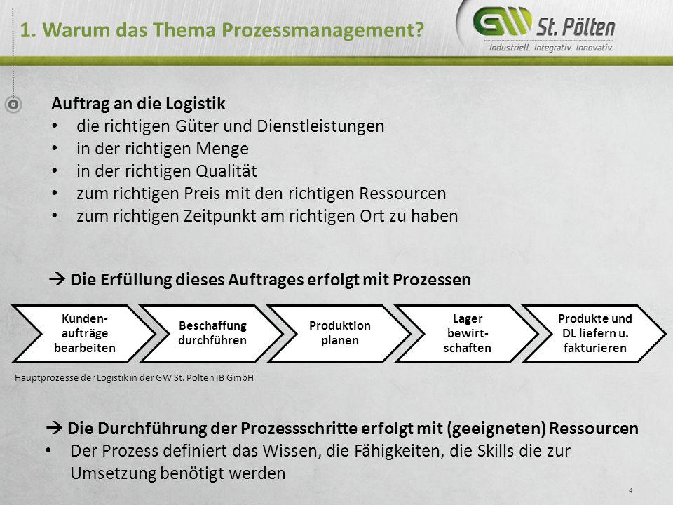 1. Warum das Thema Prozessmanagement