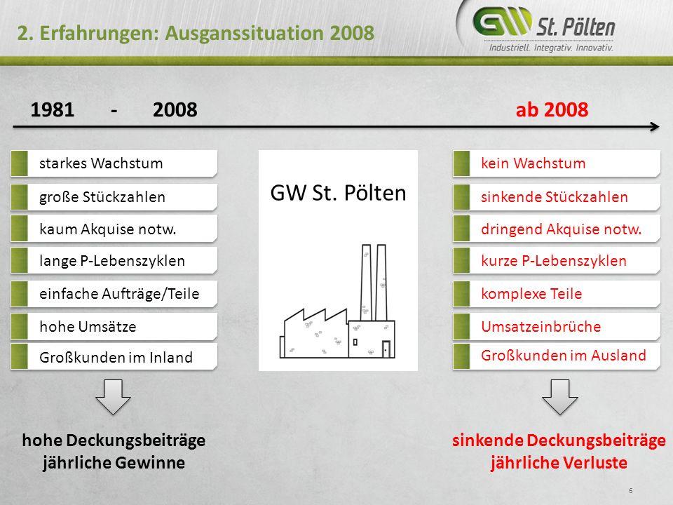 2. Erfahrungen: Ausganssituation 2008