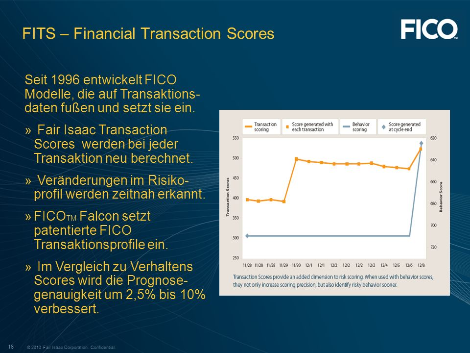 FITS – Financial Transaction Scores
