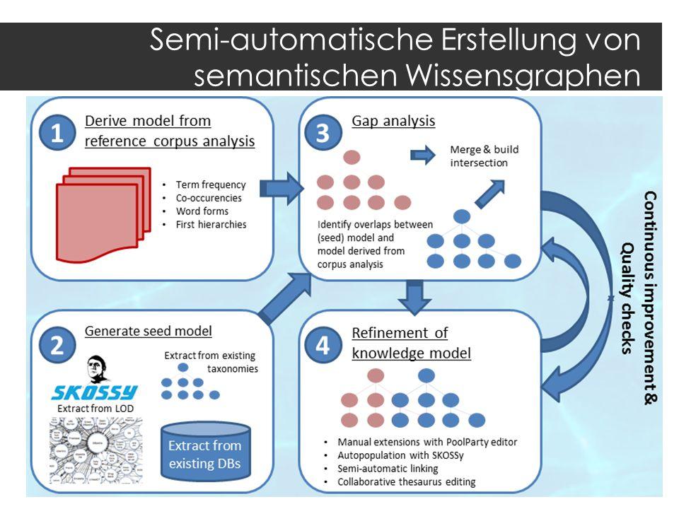 Semi-automatische Erstellung von semantischen Wissensgraphen