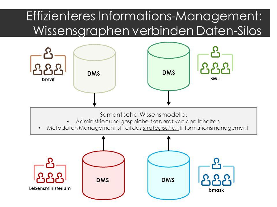 Effizienteres Informations-Management: Wissensgraphen verbinden Daten-Silos