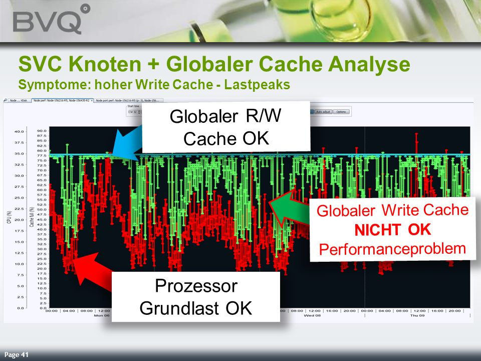 SVC Knoten + Globaler Cache Analyse Symptome: hoher Write Cache - Lastpeaks