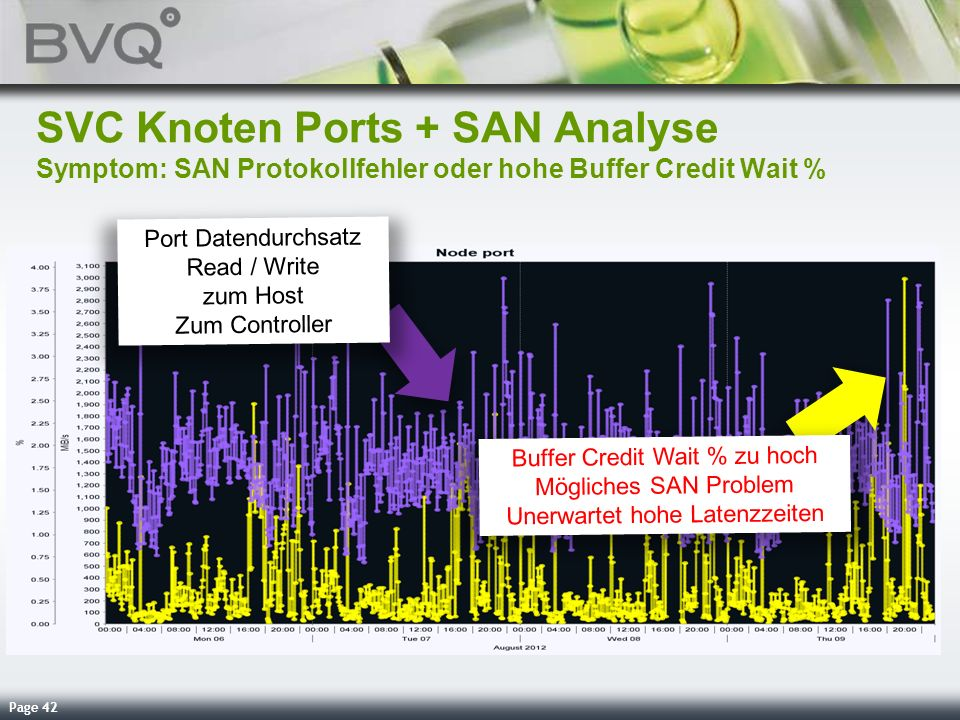 SVC Knoten Ports + SAN Analyse Symptom: SAN Protokollfehler oder hohe Buffer Credit Wait %
