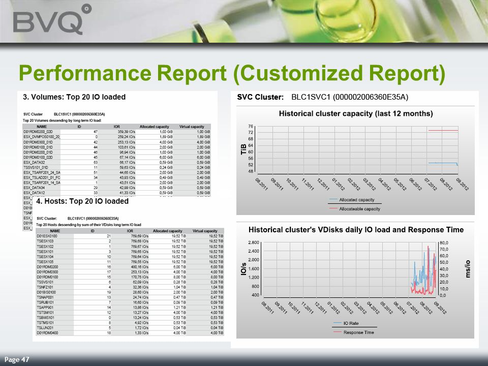 Performance Report (Customized Report)