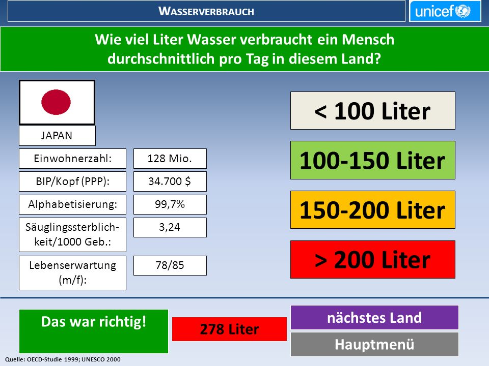 < 100 Liter 100-150 Liter 150-200 Liter > 200 Liter