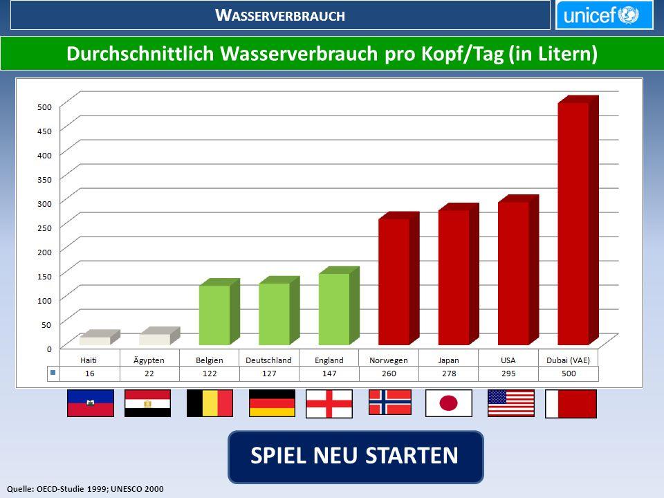 Durchschnittlich Wasserverbrauch pro Kopf/Tag (in Litern)