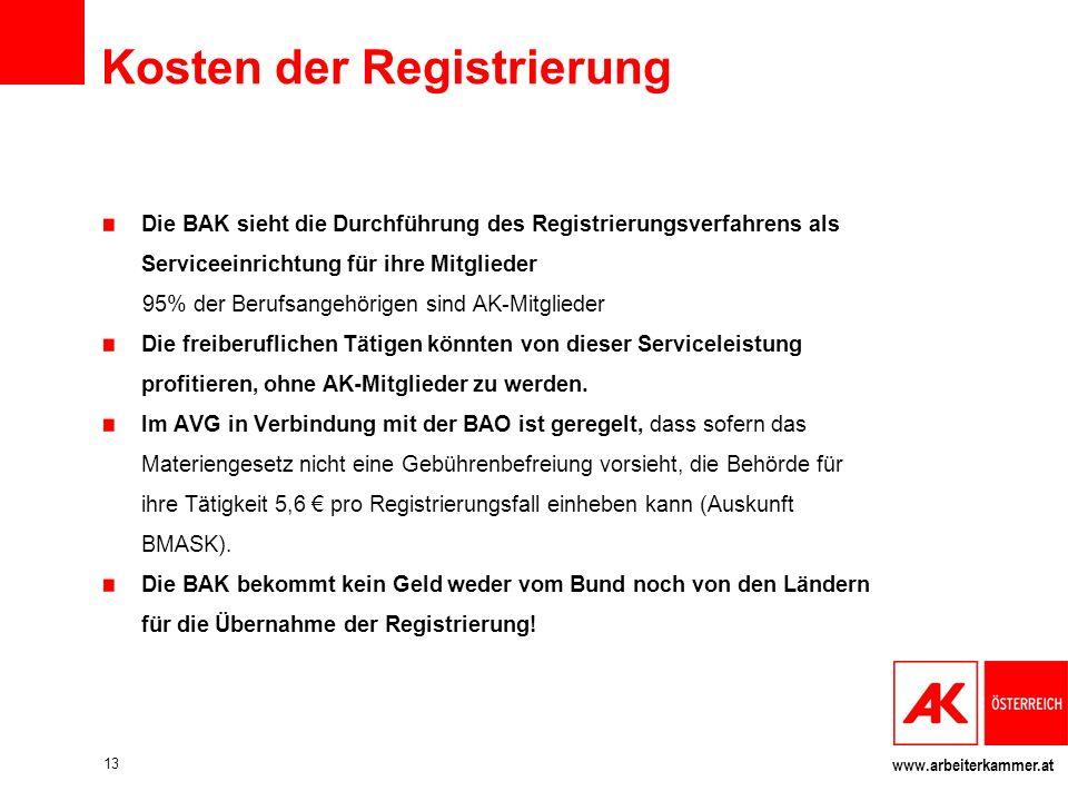 Kosten der Registrierung