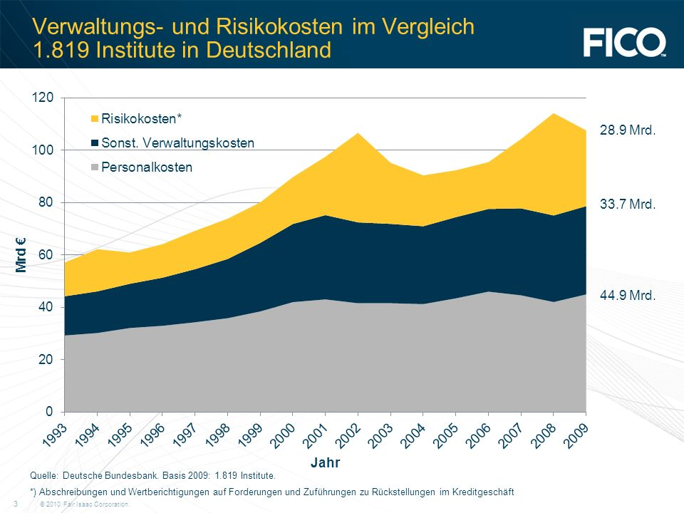Verwaltungs- und Risikokosten im Vergleich 1