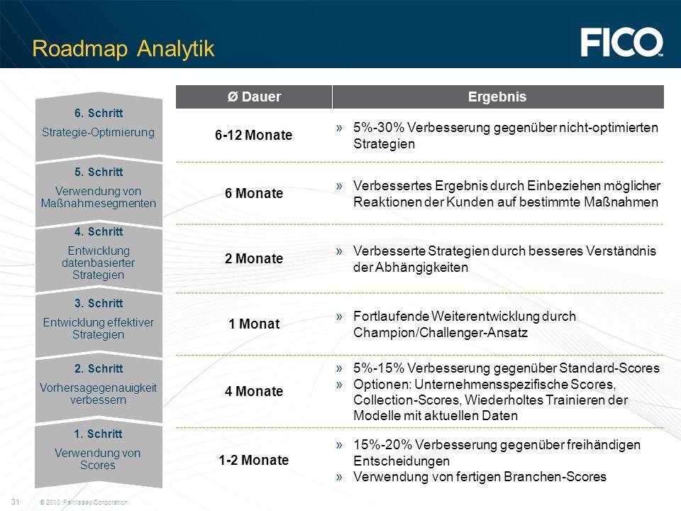 Roadmap Analytik Ø Dauer Ergebnis 6-12 Monate