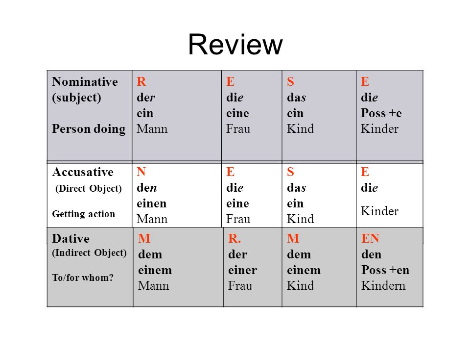 Review Nominative (subject) Person doing R der ein Mann E die eine