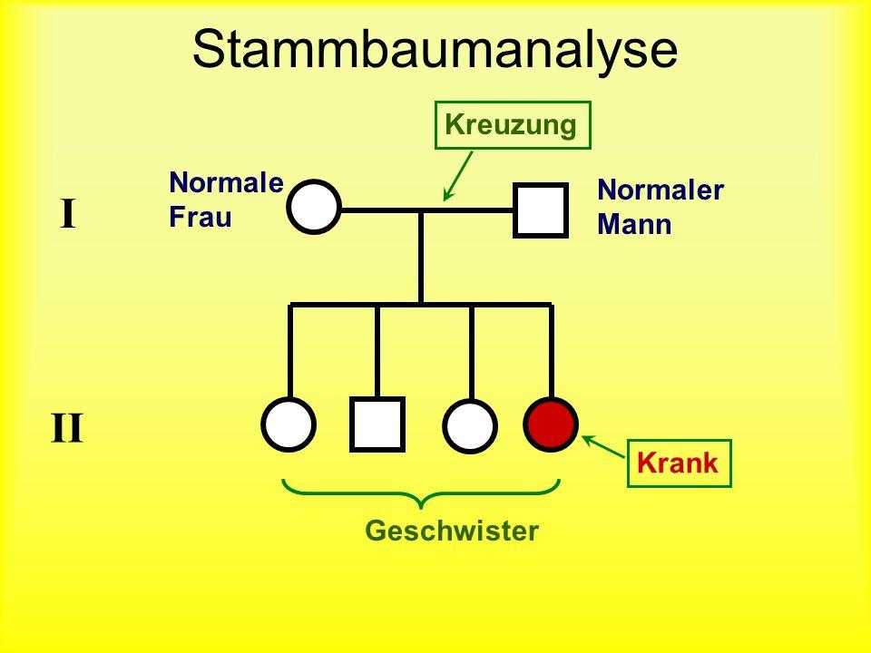 Stammbaumanalyse I II Kreuzung Normale Normaler Frau Mann Krank
