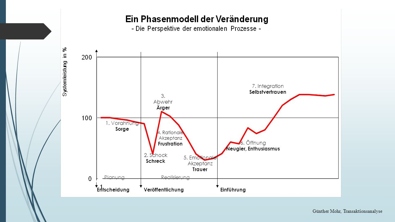 Günther Mohr, Transaktionsanalyse