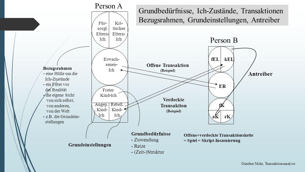 Offene Transaktion (Beispiel)