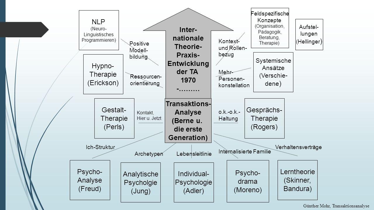 Inter- nationale Theorie- Praxis- Entwicklung der TA 1970 -……… NLP