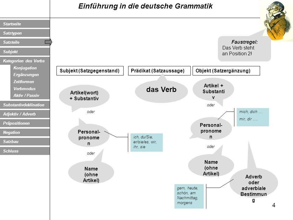 Artikel(wort) + Substantiv Adverb oder adverbiale Bestimmung