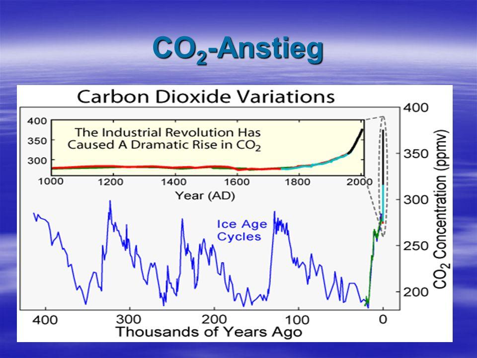 CO2-Anstieg