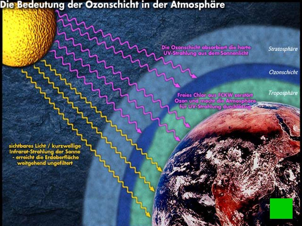 Ozonschicht Ozon, welches in der Stratosphäre gebildet wird, ist für uns lebenswichtig. Es absorbiert teilweise die Ultraviolettstrahlung der Sonne.