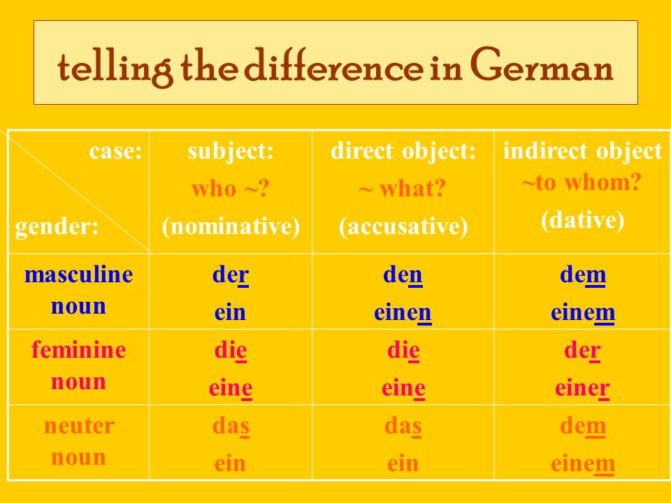 telling the difference in German