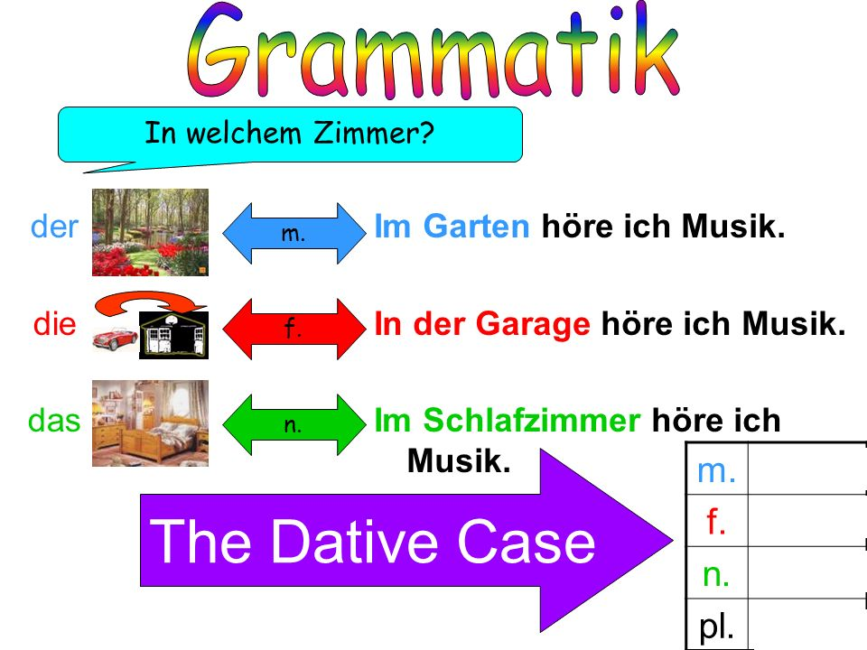 The Dative Case Grammatik m. im f. in der n. pl. in den der die das