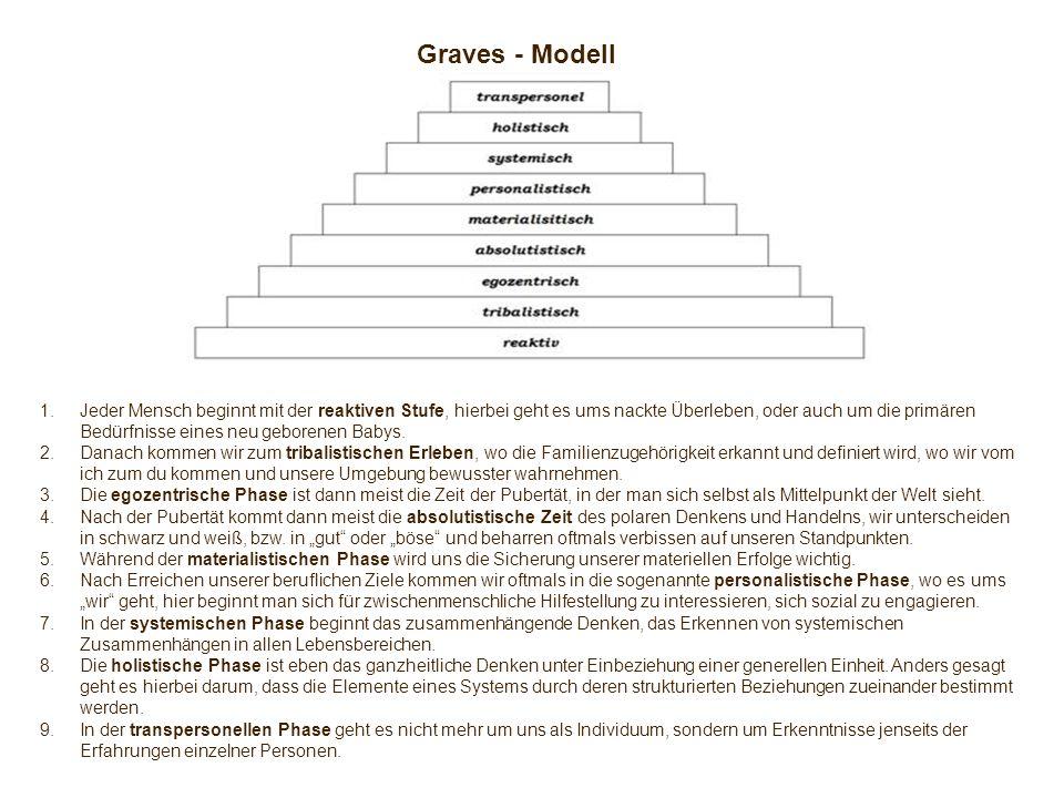 Graves - Modell