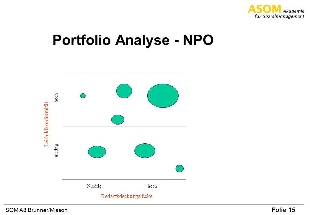 Portfolio Analyse - NPO