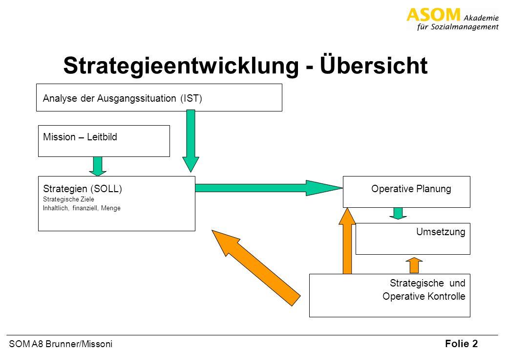 Strategieentwicklung - Übersicht