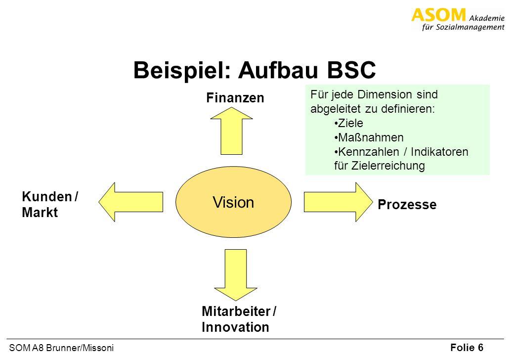Beispiel: Aufbau BSC Vision Finanzen Kunden / Markt Prozesse
