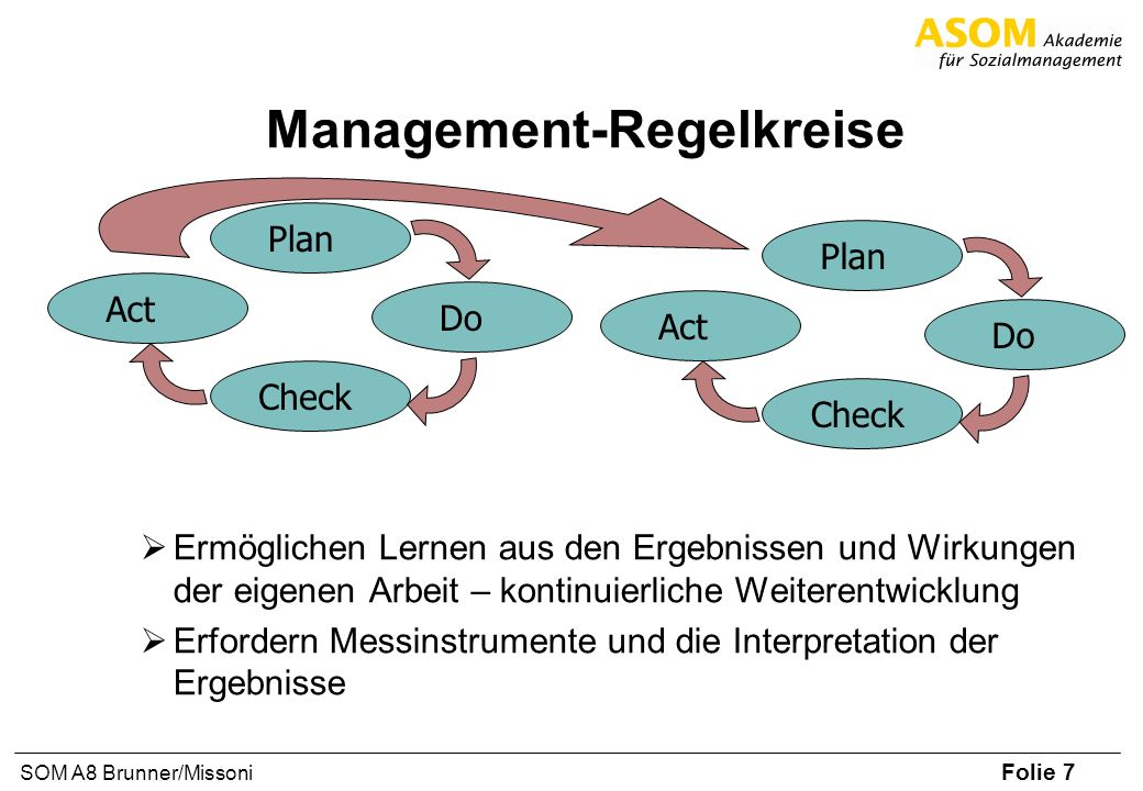 Management-Regelkreise
