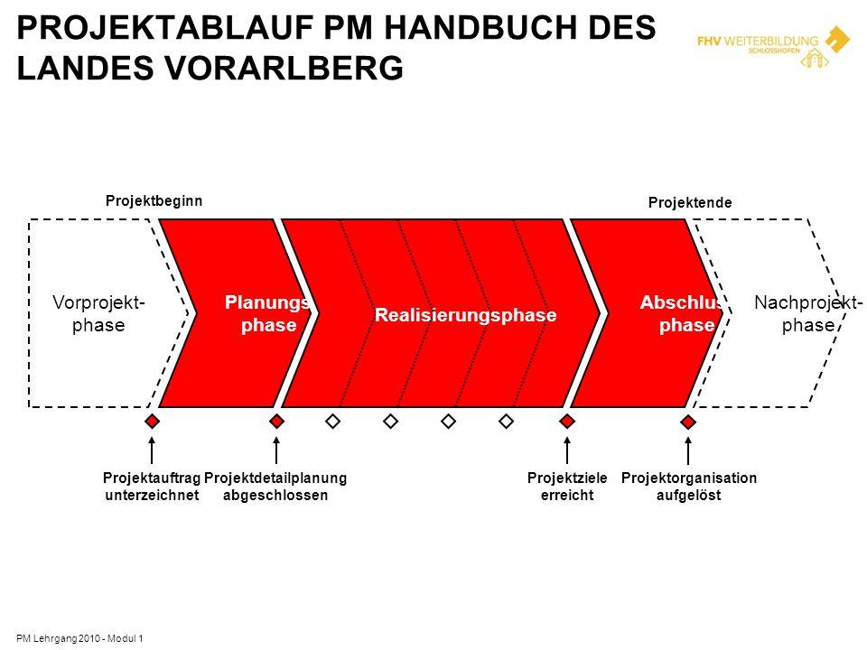 Projektablauf PM Handbuch des Landes Vorarlberg