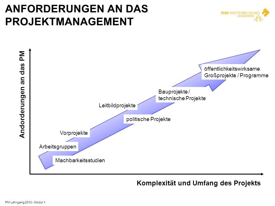 Anforderungen an das Projektmanagement
