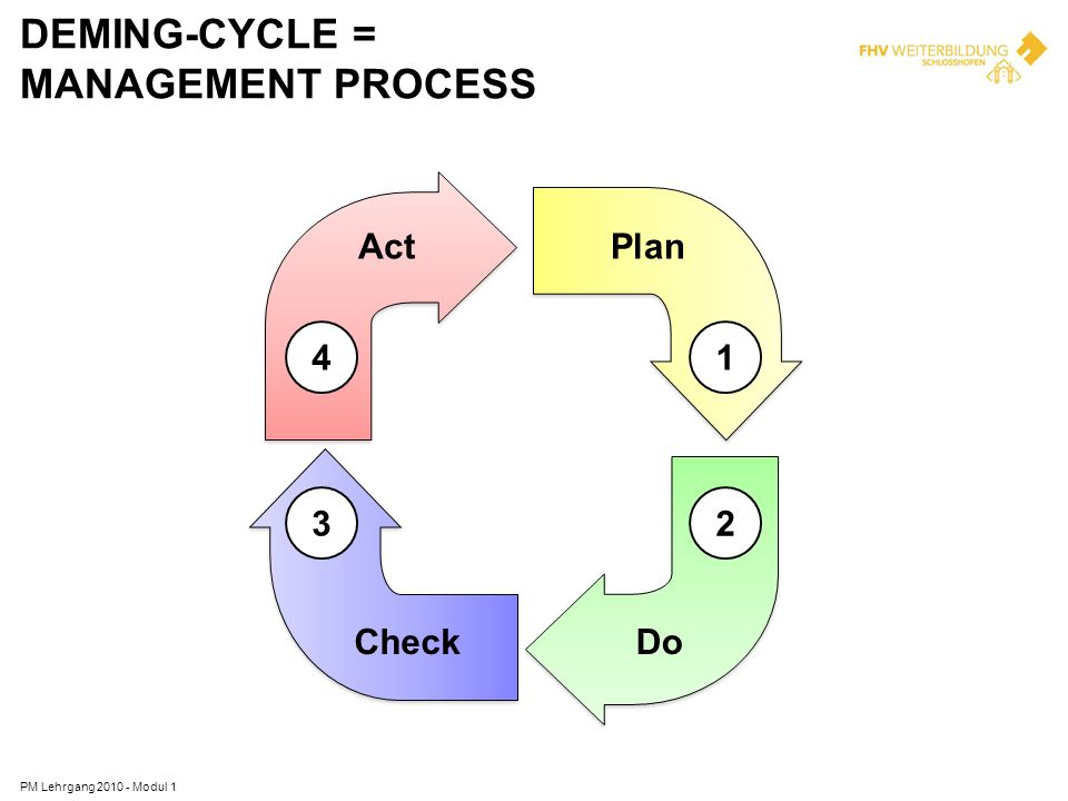 DEMING-CYCLE = MANAGEMENT PROCESS