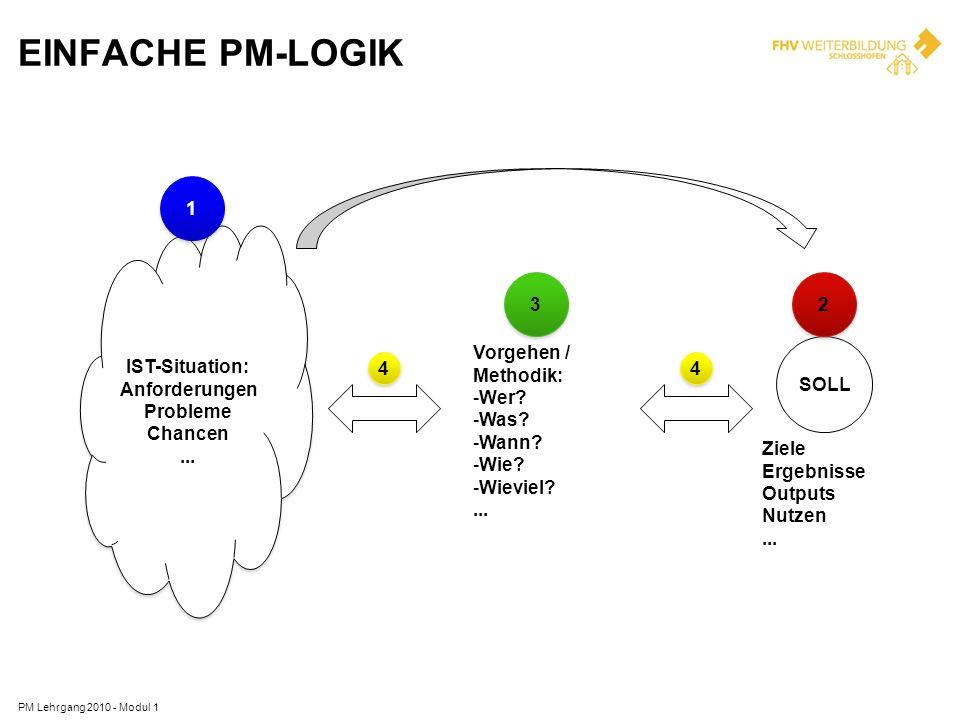 EINFACHE PM-LOGIK SOLL Ziele Ergebnisse Outputs Nutzen ... 2